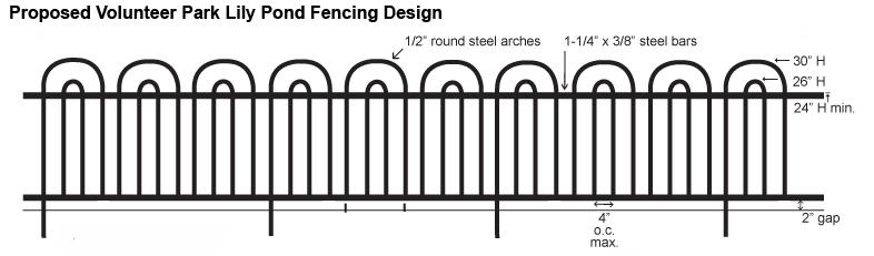 Proposed fencing design